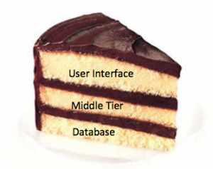 Software layers can be visualized as cake-like. Photo courtesy of saraleefoodservice.com.