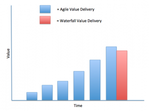 Agile vs Waterfall Value